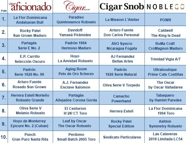 Zigarren Ranking 2017