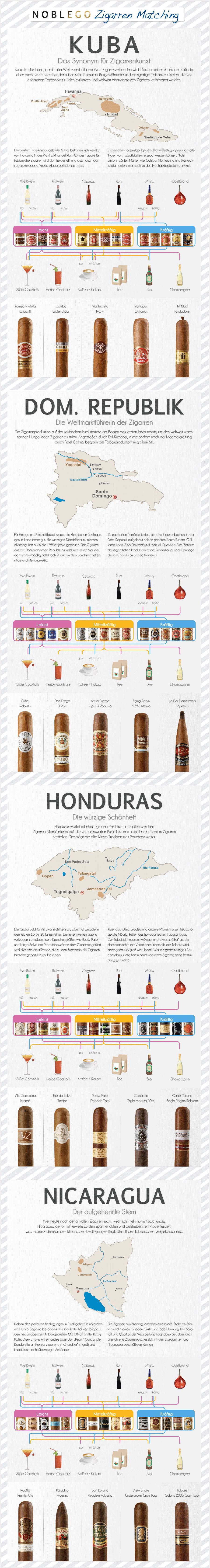 Graphik Zigarrenmatching