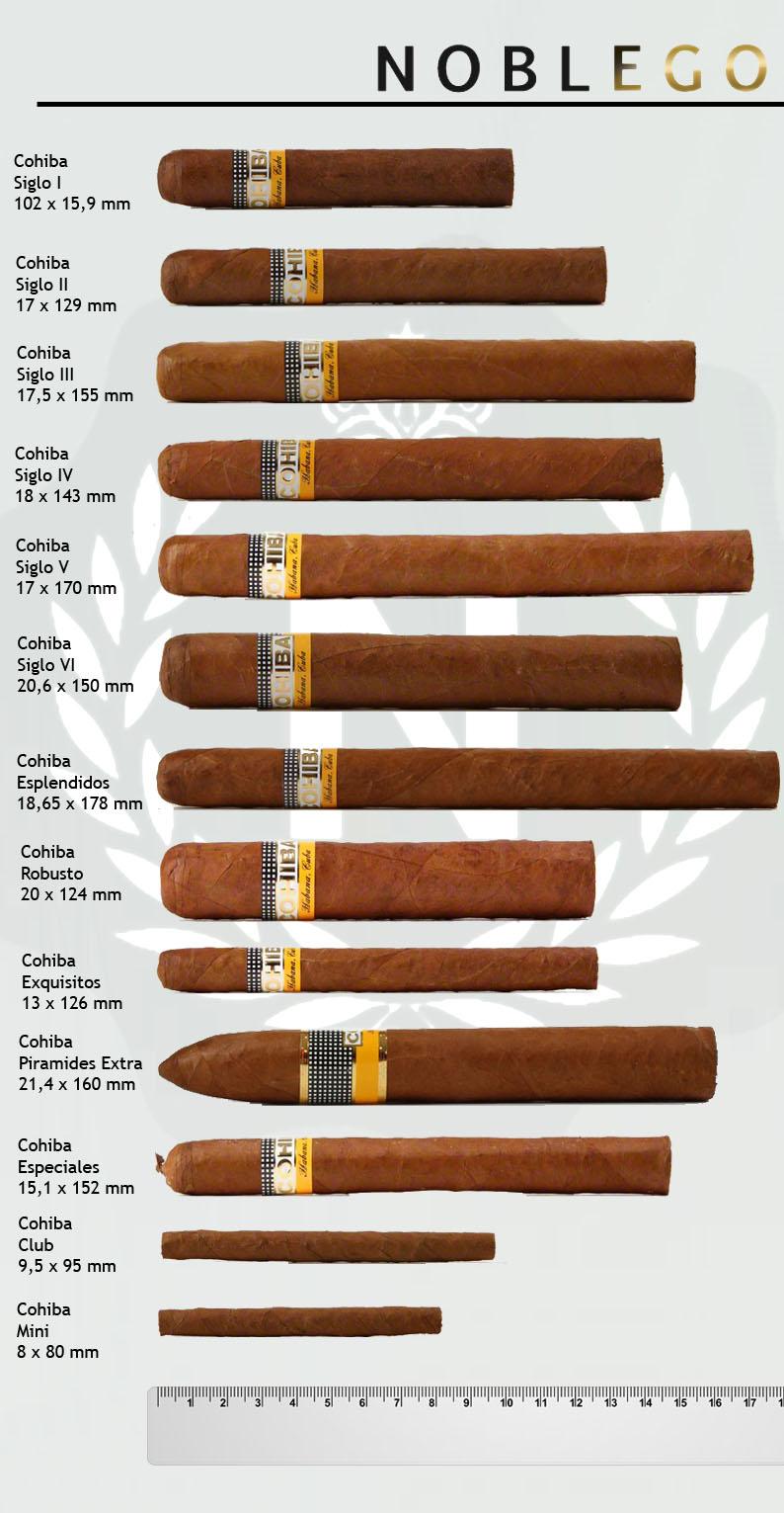 Cohiba Zigarren im Überblick