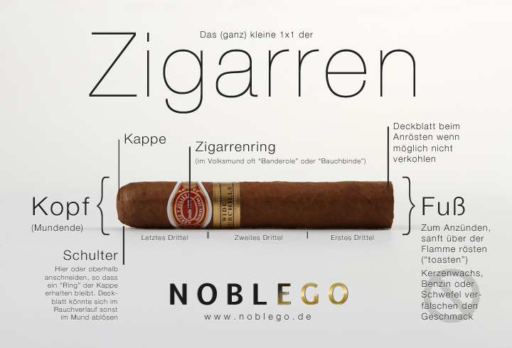 Zigarren 1x1: Das Anschneiden